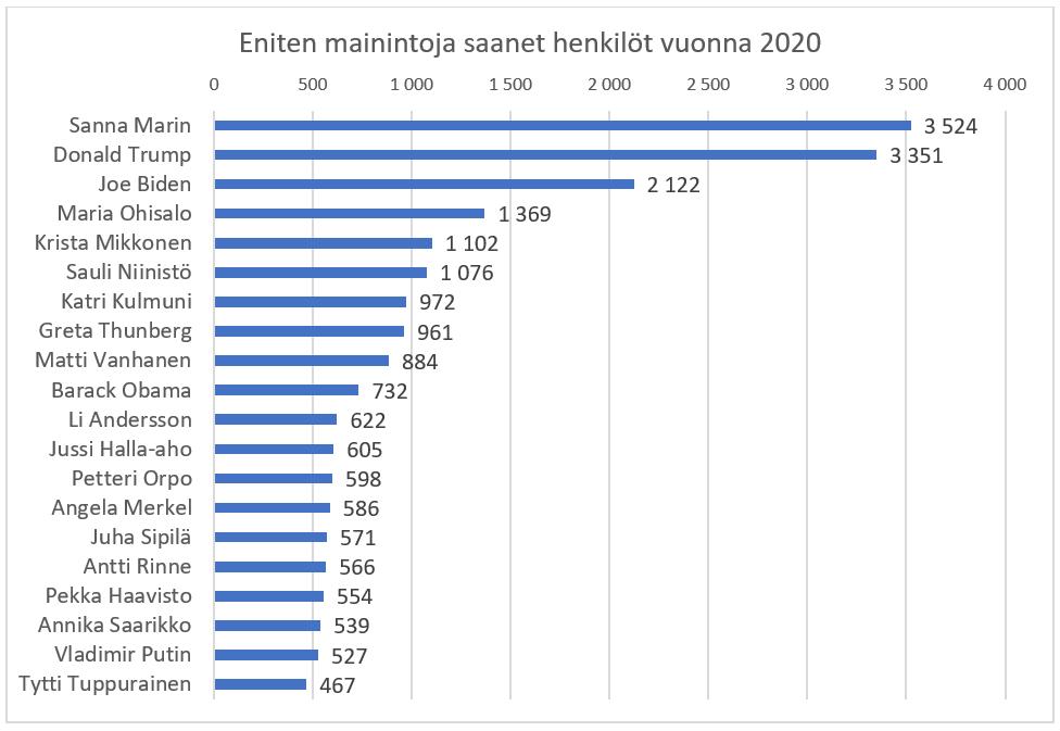 Eniten mainintoja saaneet henkilöt 2020