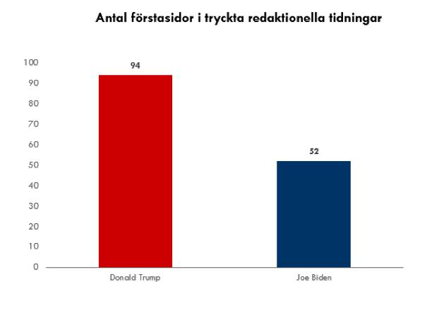 Trump_vs_Biden_forstsidor