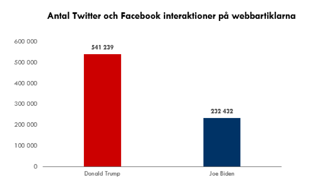 Trump_vs_Biden_interaktioner