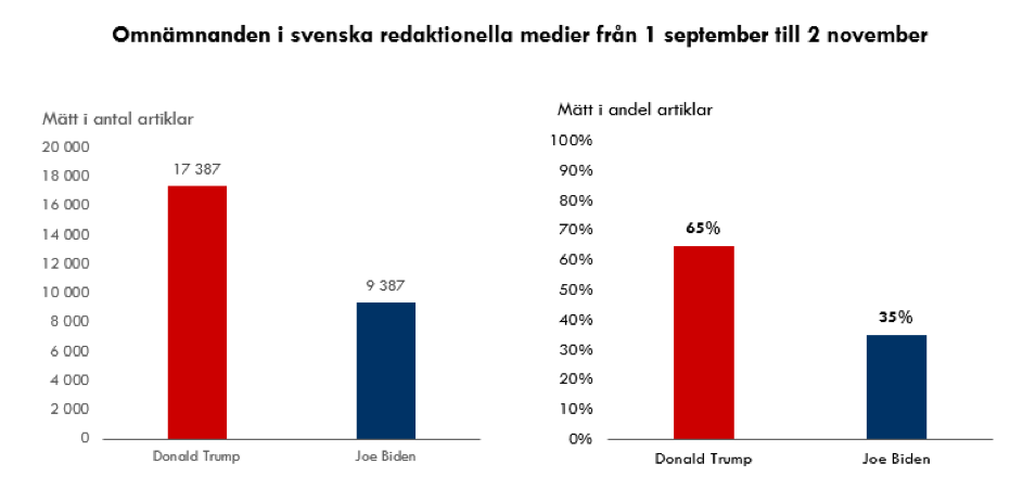 Trump_vs_Biden_omnamnade_1
