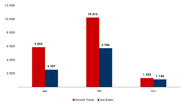 Trump_vs_Biden_omnamnade_2