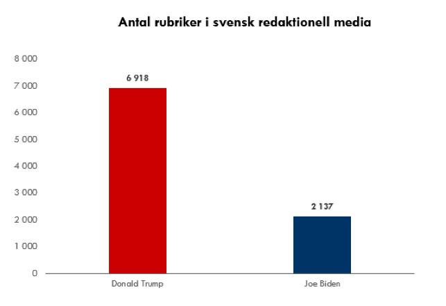 Trump_vs_Biden_rubriker